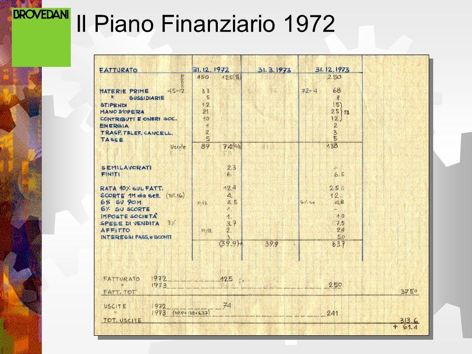 Il Piano Finanziario 1972