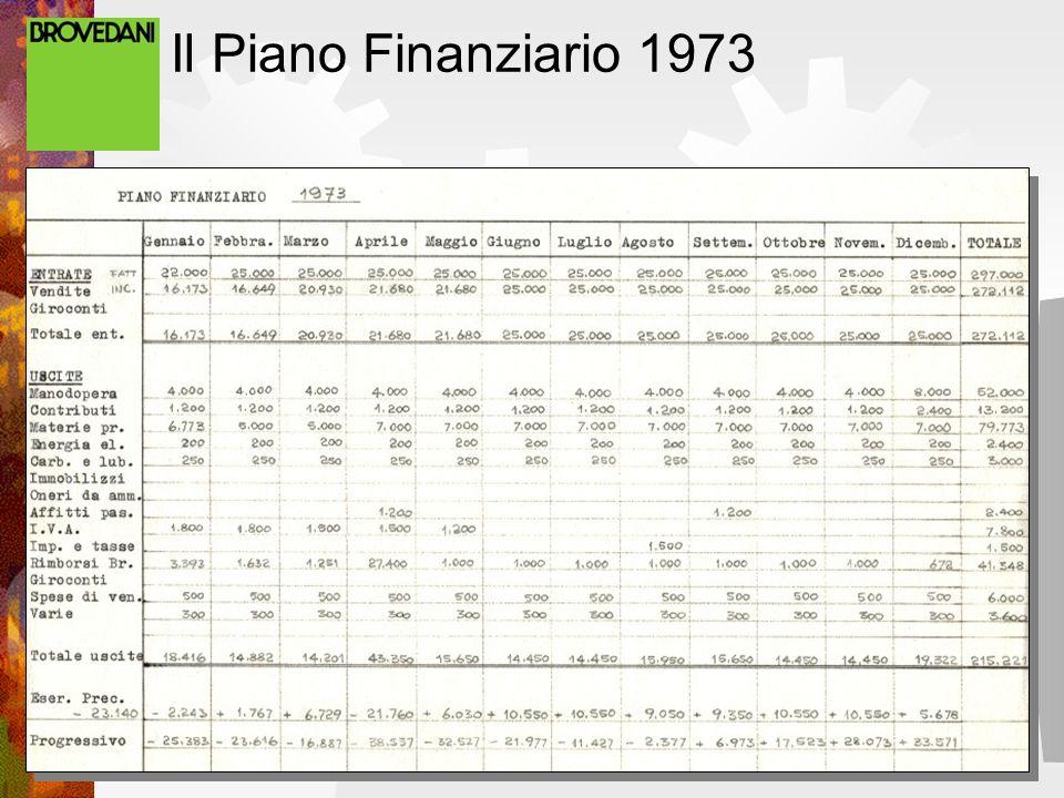 Il Piano Finanziario 1973