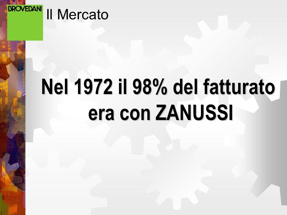 Il Mercato Nel 1972 il 98% del fatturato Nel 1972 il 98% del fatturato era con ZANUSSI era con ZANUSSI