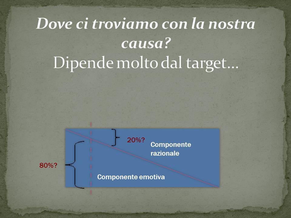 Componente razionale Componente emotiva 20% 80%