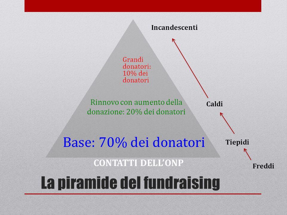 La piramide del fundraising Base: 70% dei donatori Rinnovo con aumento della donazione: 20% dei donatori Grandi donatori: 10% dei donatori CONTATTI DE