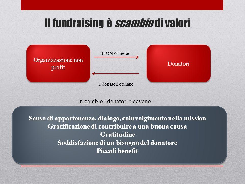 Il fundraising è scambio di valori Organizzazione non profit Donatori I donatori donano LONP chiede In cambio i donatori ricevono Senso di appartenenz