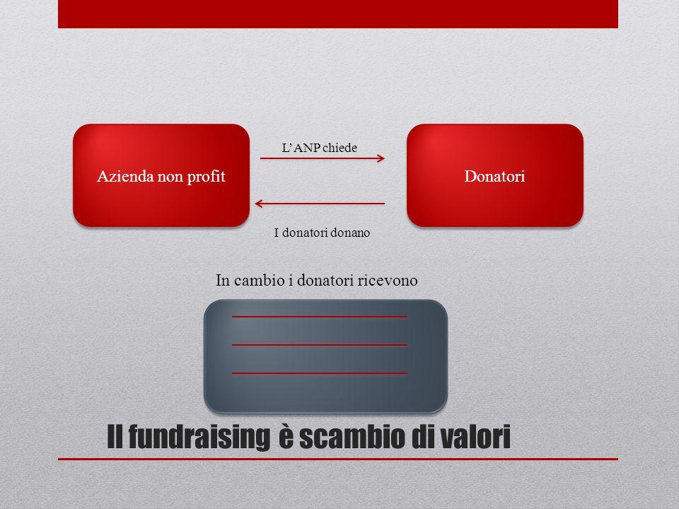 Il fundraising è scambio di valori Azienda non profit Donatori I donatori donano LANP chiede In cambio i donatori ricevono