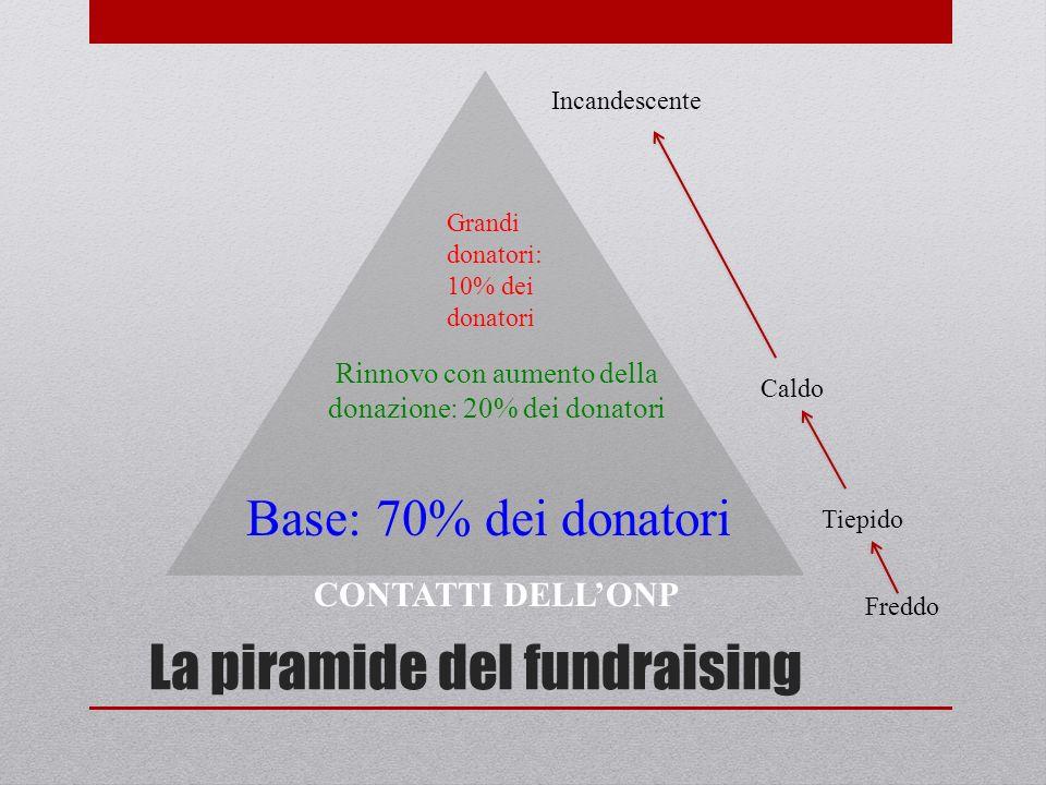 La piramide del fundraising Base: 70% dei donatori Rinnovo con aumento della donazione: 20% dei donatori Grandi donatori: 10% dei donatori CONTATTI DELLONP Freddo Tiepido Caldo Incandescente