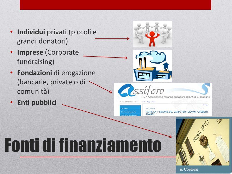 Fonti di finanziamento Individui privati (piccoli e grandi donatori) Imprese (Corporate fundraising) Fondazioni di erogazione (bancarie, private o di comunità) Enti pubblici