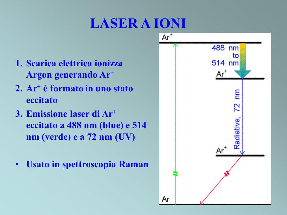 LASER A IONI 1.Scarica elettrica ionizza Argon generando Ar + 2.Ar + è formato in uno stato eccitato 3.Emissione laser di Ar + eccitato a 488 nm (blue