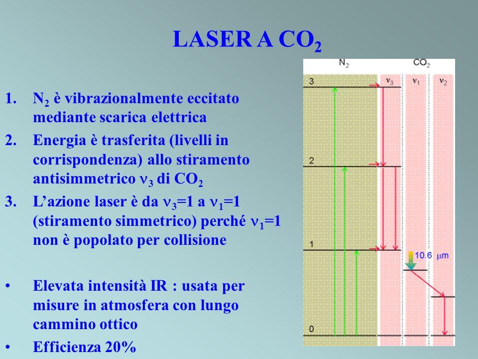 LASER A CO 2 1.N 2 è vibrazionalmente eccitato mediante scarica elettrica 2.Energia è trasferita (livelli in corrispondenza) allo stiramento antisimme