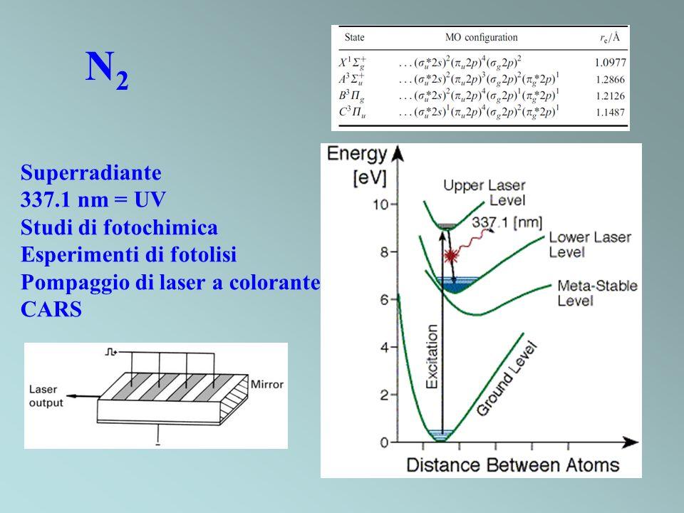 N2N2 Superradiante 337.1 nm = UV Studi di fotochimica Esperimenti di fotolisi Pompaggio di laser a colorante CARS