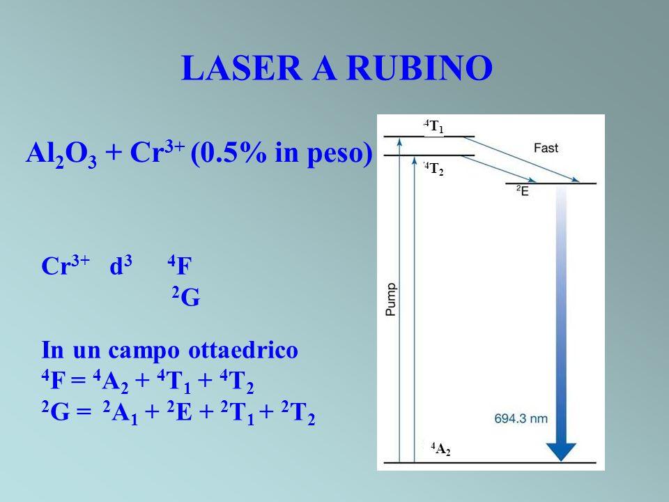 LASER A RUBINO Al 2 O 3 + Cr 3+ (0.5% in peso) Cr 3+ d 3 4 F 2 G In un campo ottaedrico 4 F = 4 A 2 + 4 T 1 + 4 T 2 2 G = 2 A 1 + 2 E + 2 T 1 + 2 T 2