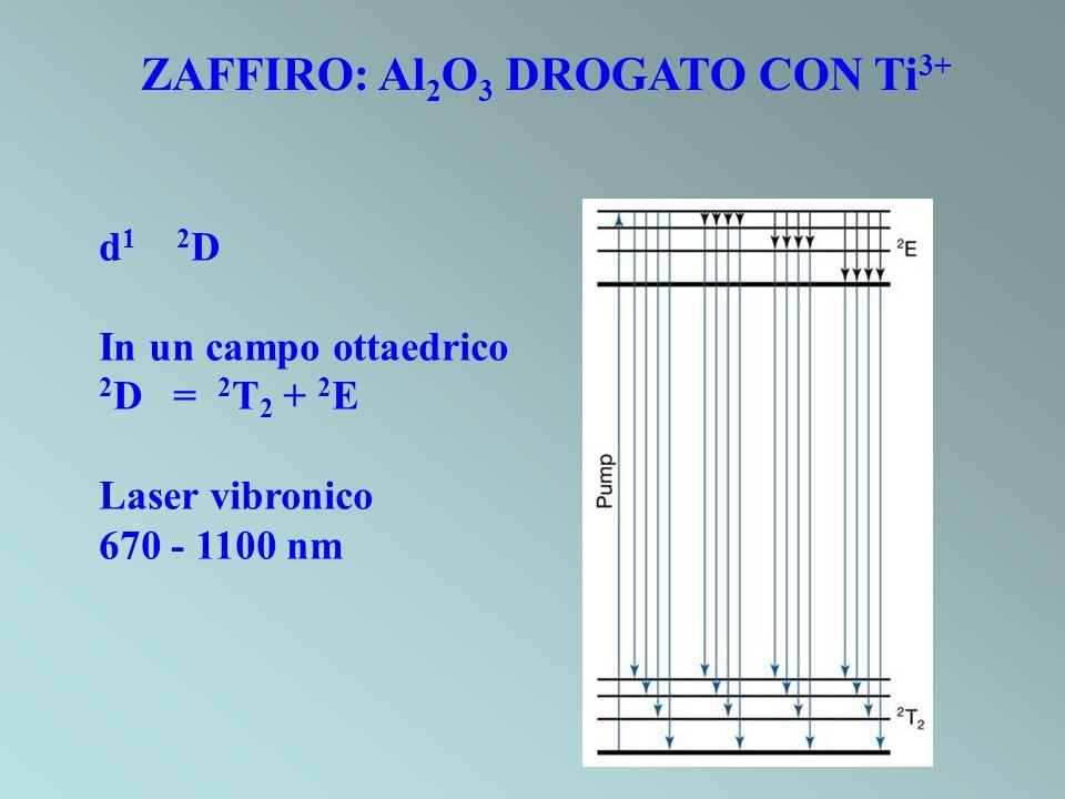 ZAFFIRO: Al 2 O 3 DROGATO CON Ti 3+ d 1 2 D In un campo ottaedrico 2 D = 2 T 2 + 2 E Laser vibronico 670 - 1100 nm