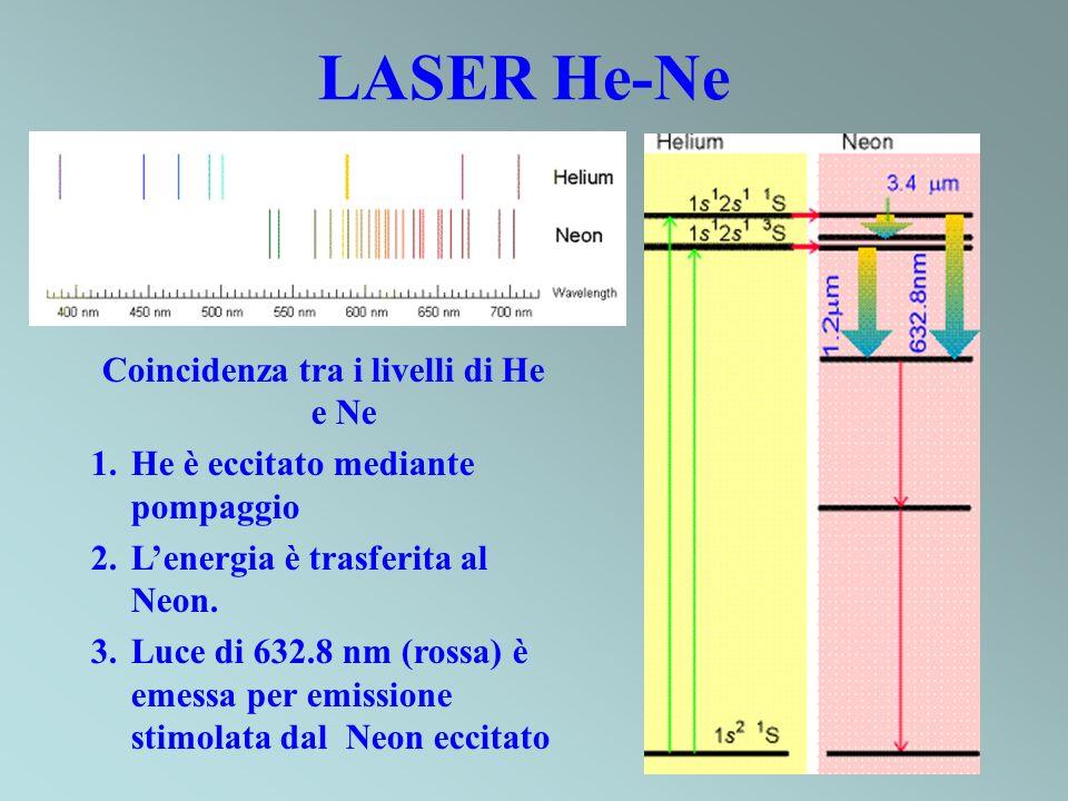 Coincidenza tra i livelli di He e Ne 1.He è eccitato mediante pompaggio 2.Lenergia è trasferita al Neon. 3.Luce di 632.8 nm (rossa) è emessa per emiss