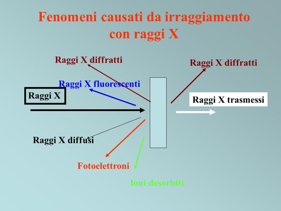 Raggi X Raggi X diffratti Fotoelettroni Raggi X trasmessi Raggi X diffratti Raggi X diffusi Raggi X fluorescenti Ioni desorbiti Fenomeni causati da ir