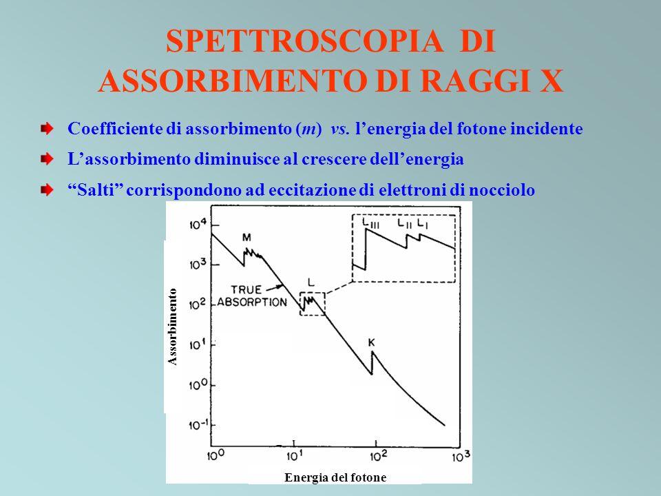 Coefficiente di assorbimento (m) vs. lenergia del fotone incidente Lassorbimento diminuisce al crescere dellenergia Salti corrispondono ad eccitazione