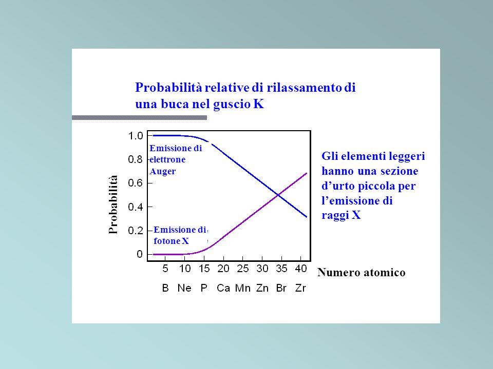 Probabilità relative di rilassamento di una buca nel guscio K Gli elementi leggeri hanno una sezione durto piccola per lemissione di raggi X Numero at
