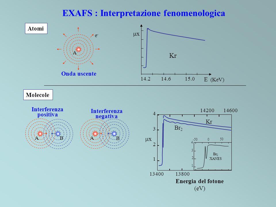 Kr x 14.215.014.6 E (KeV) Atomi Molecole Interferenza positiva Interferenza negativa Onda uscente e-e- A A B BA EXAFS : Interpretazione fenomenologica