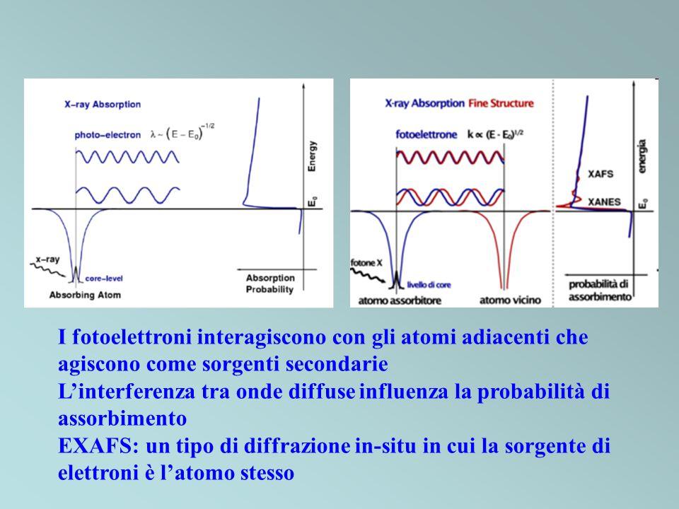 I fotoelettroni interagiscono con gli atomi adiacenti che agiscono come sorgenti secondarie Linterferenza tra onde diffuse influenza la probabilità di