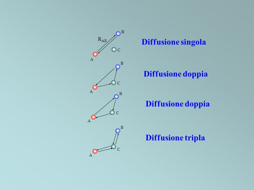 B A Diffusione singola Diffusione doppia Diffusione tripla R AB A B C A B C A B C C