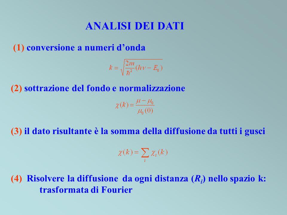 (1) conversione a numeri donda (2) sottrazione del fondo e normalizzazione ANALISI DEI DATI (3) il dato risultante è la somma della diffusione da tutt