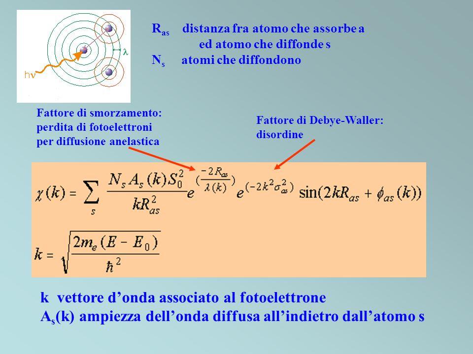 Fattore di Debye-Waller: disordine R as distanza fra atomo che assorbe a ed atomo che diffonde s N s atomi che diffondono Fattore di smorzamento: perd