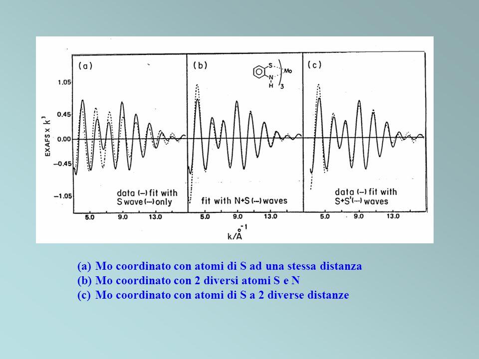 (a)Mo coordinato con atomi di S ad una stessa distanza (b)Mo coordinato con 2 diversi atomi S e N (c)Mo coordinato con atomi di S a 2 diverse distanze