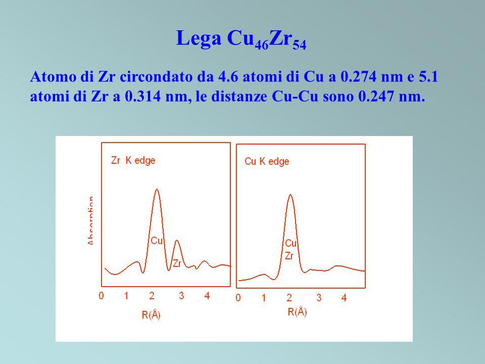 Lega Cu 46 Zr 54 Atomo di Zr circondato da 4.6 atomi di Cu a 0.274 nm e 5.1 atomi di Zr a 0.314 nm, le distanze Cu-Cu sono 0.247 nm.