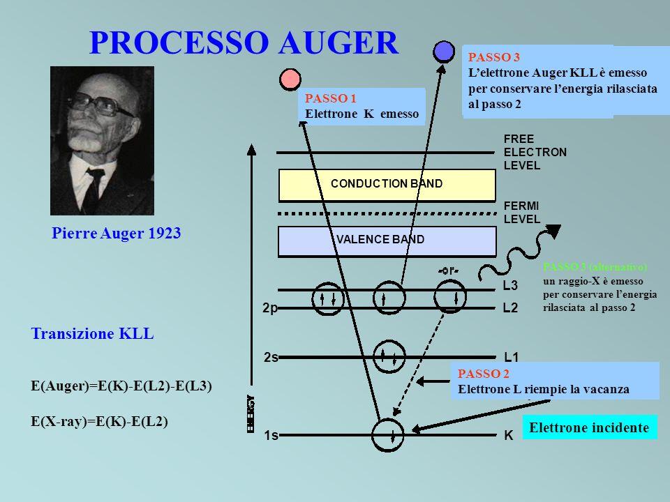 Fotone incidente, Elettrone uscente Spettroscopia di fotoemissione (PES) Spettroscopia di fotoemissione X (XPS) Spettroscopia di fotoemissione UV (UPS) Spettroscopia Auger (AES) Elettrone incidente, Elettrone uscente (processo inelastico) Spettroscopia Auger (AES) Spettroscopia di perdita di energia dellelettrone (EELS) Fotone incidente, Fotone uscente Struttura dellassorbimento fine dei raggi X (EXAFS)