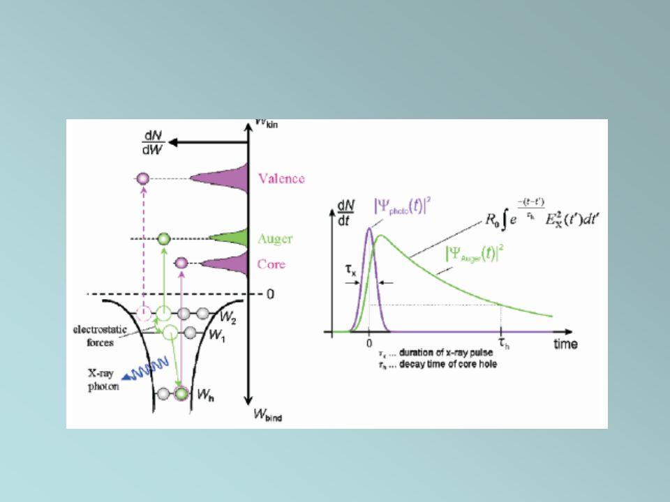 Energia del fotone Se la distanza di legame diminuisce