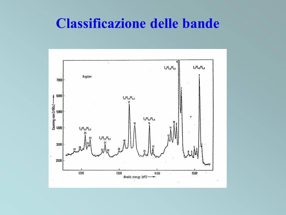 Lintero spettro di CuCl 2 è spostato a più alte energie a causa dello stato di ossidazione più elevato (2+) Spigolo di Cu K per CuCl e CuCl 2 2H 2 O Assorbanza Energia (keV)
