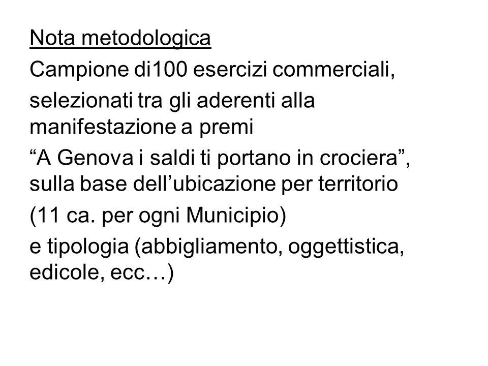 Nota metodologica Campione di100 esercizi commerciali, selezionati tra gli aderenti alla manifestazione a premi A Genova i saldi ti portano in crociera, sulla base dellubicazione per territorio (11 ca.