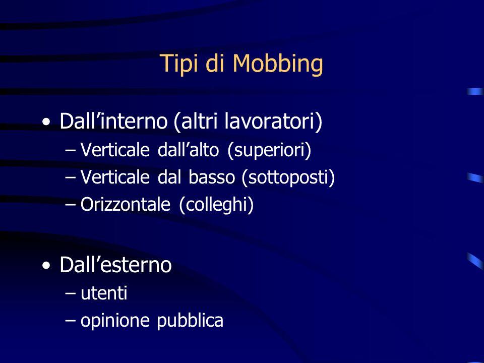 Tipi di Mobbing Dallinterno (altri lavoratori) –Verticale dallalto (superiori) –Verticale dal basso (sottoposti) –Orizzontale (colleghi) Dallesterno –