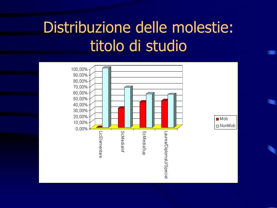 Distribuzione delle molestie: titolo di studio
