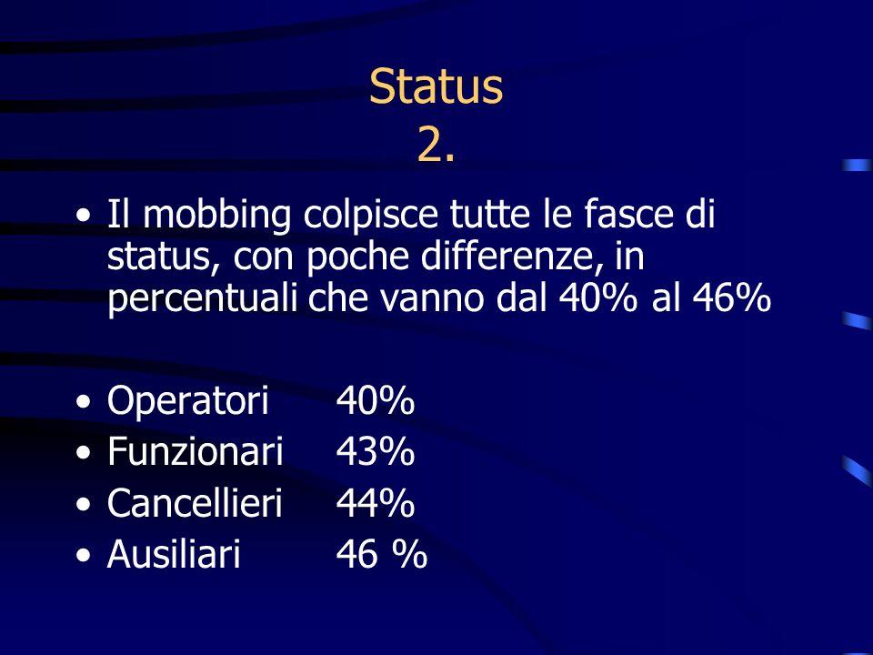Status 2. Il mobbing colpisce tutte le fasce di status, con poche differenze, in percentuali che vanno dal 40% al 46% Operatori 40% Funzionari 43% Can