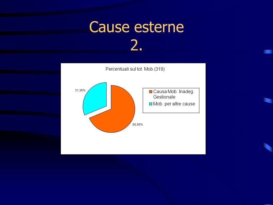 Cause esterne 2. Percentuali sul tot. Mob.(319) 68,65% 31,35% Causa Mob. Inadeg. Gestionale Mob. per altre cause