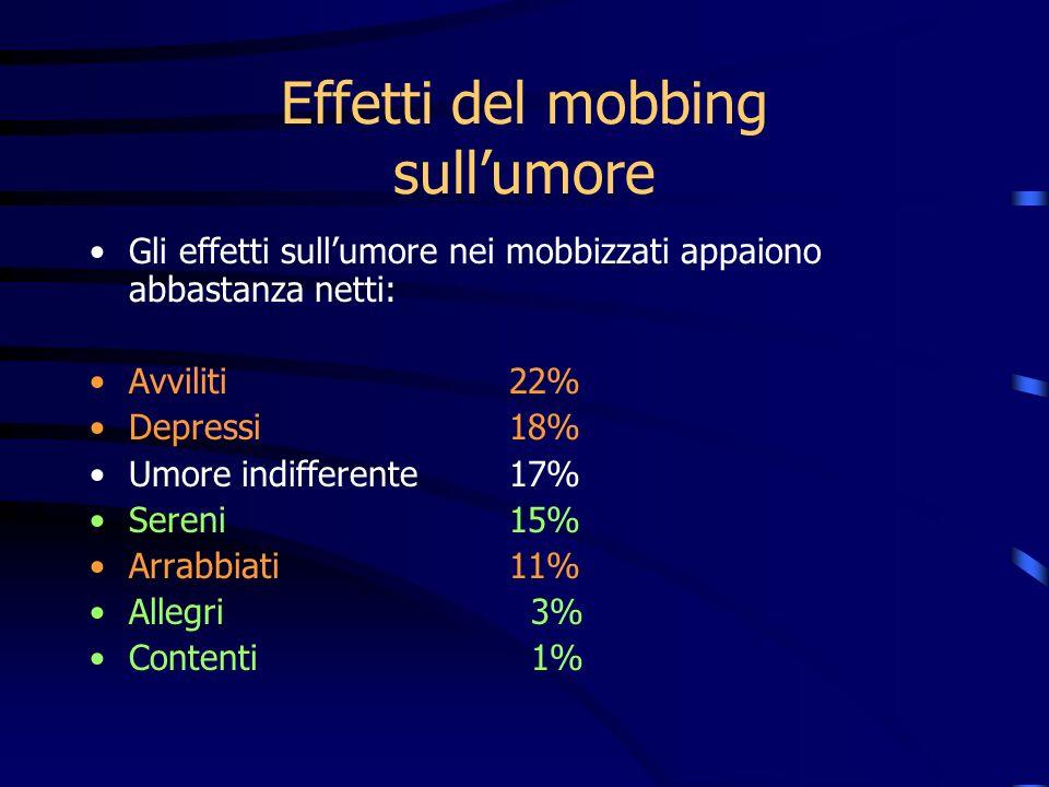 Effetti del mobbing sullumore Gli effetti sullumore nei mobbizzati appaiono abbastanza netti: Avviliti 22% Depressi 18% Umore indifferente 17% Sereni