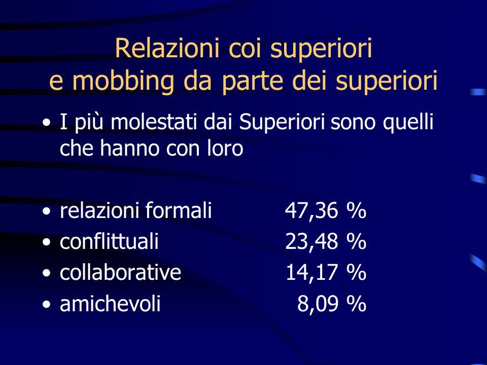 I più molestati dai Superiori sono quelli che hanno con loro relazioni formali 47,36 % conflittuali 23,48 % collaborative 14,17 % amichevoli 8,09 %