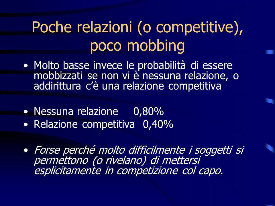 Poche relazioni (o competitive), poco mobbing Molto basse invece le probabilità di essere mobbizzati se non vi è nessuna relazione, o addirittura cè u