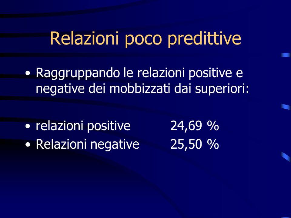 Relazioni poco predittive Raggruppando le relazioni positive e negative dei mobbizzati dai superiori: relazioni positive 24,69 % Relazioni negative25,