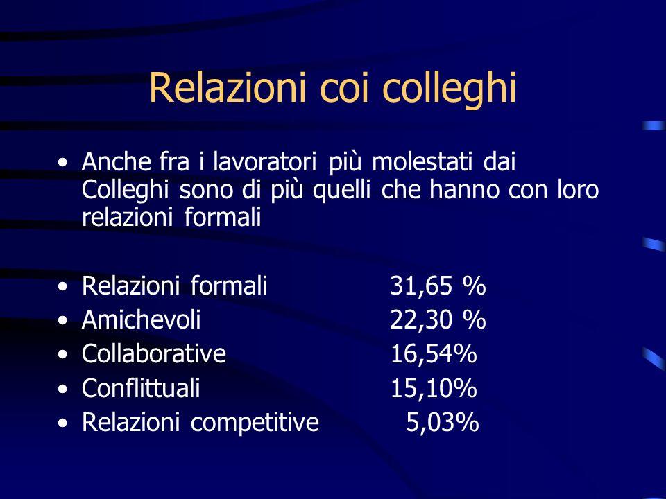 Anche fra i lavoratori più molestati dai Colleghi sono di più quelli che hanno con loro relazioni formali Relazioni formali31,65 % Amichevoli 22,30 %