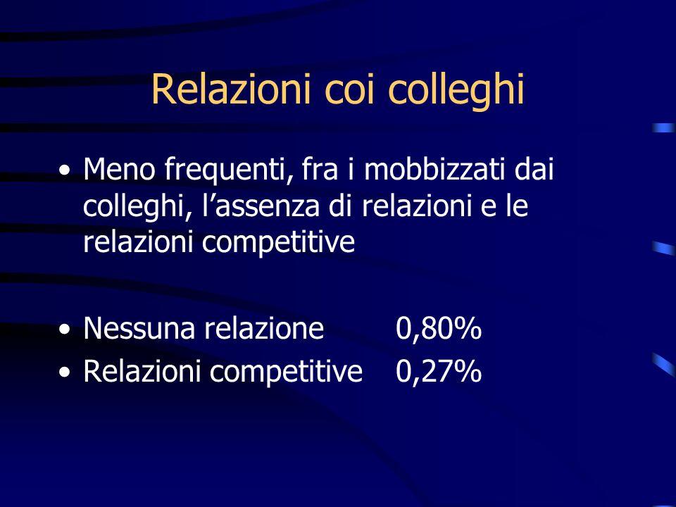Relazioni coi colleghi Meno frequenti, fra i mobbizzati dai colleghi, lassenza di relazioni e le relazioni competitive Nessuna relazione0,80% Relazion