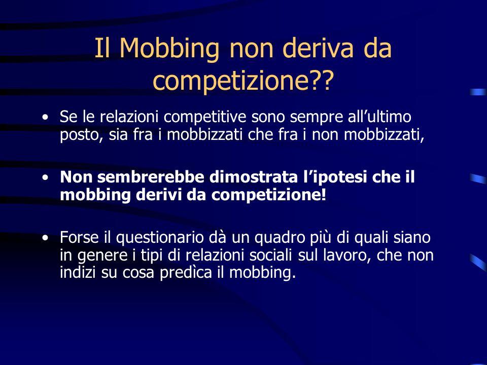 Il Mobbing non deriva da competizione?? Se le relazioni competitive sono sempre allultimo posto, sia fra i mobbizzati che fra i non mobbizzati, Non se