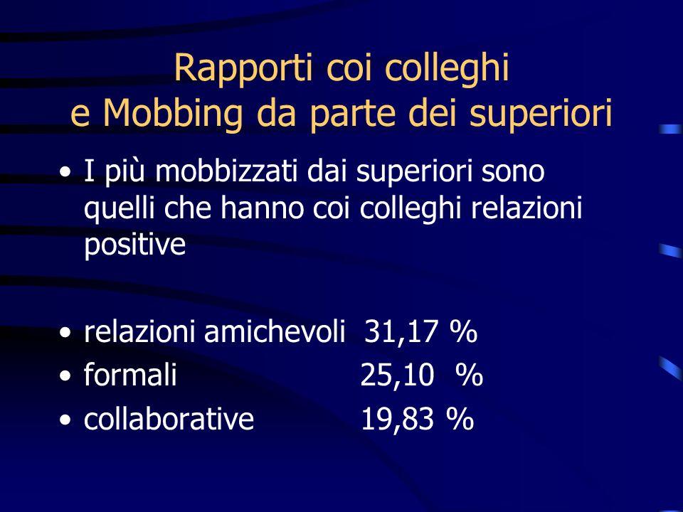 I più mobbizzati dai superiori sono quelli che hanno coi colleghi relazioni positive relazioni amichevoli 31,17 % formali 25,10 % collaborative 19,83