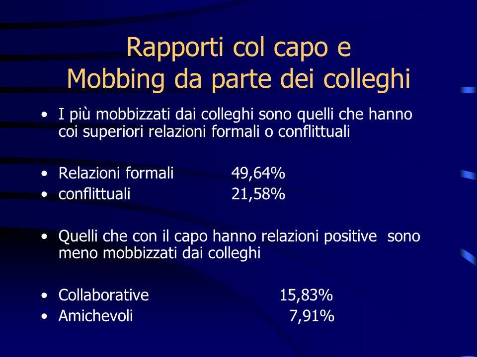I più mobbizzati dai colleghi sono quelli che hanno coi superiori relazioni formali o conflittuali Relazioni formali 49,64% conflittuali 21,58% Quelli
