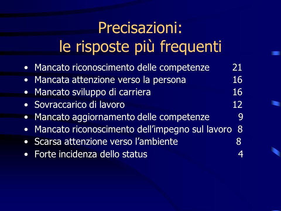 Precisazioni: le risposte più frequenti Mancato riconoscimento delle competenze 21 Mancata attenzione verso la persona 16 Mancato sviluppo di carriera
