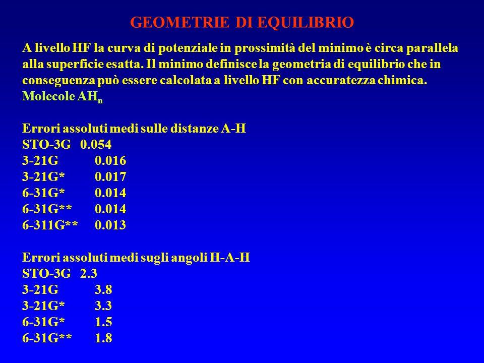GEOMETRIE DI EQUILIBRIO A livello HF la curva di potenziale in prossimità del minimo è circa parallela alla superficie esatta.