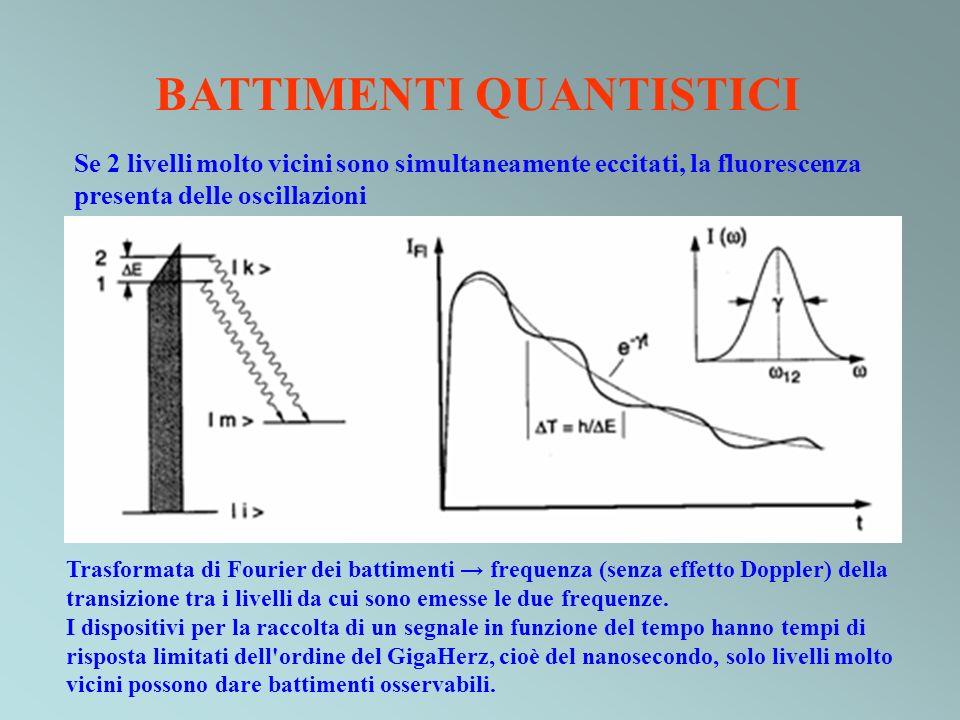 BATTIMENTI QUANTISTICI Se 2 livelli molto vicini sono simultaneamente eccitati, la fluorescenza presenta delle oscillazioni Trasformata di Fourier dei