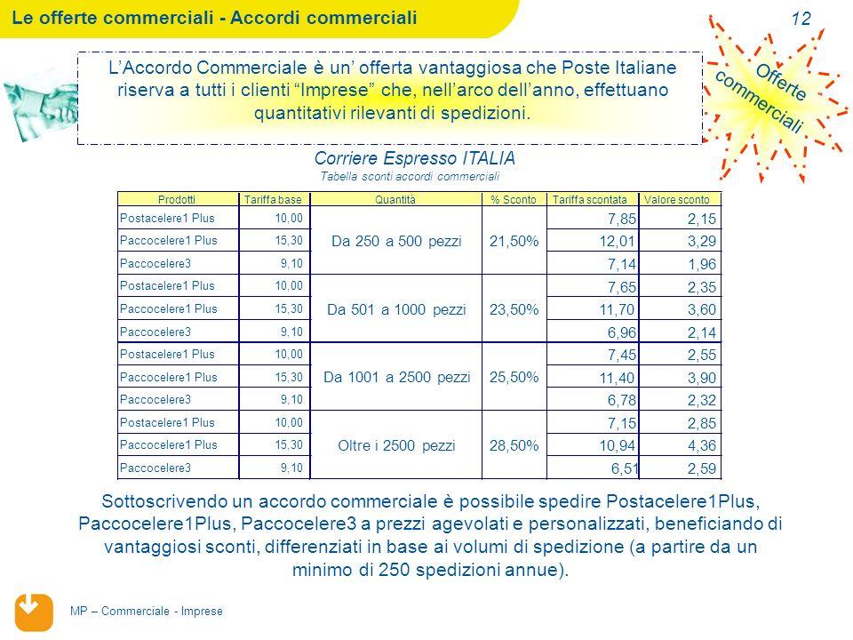02/02/2014 MP – Commerciale - Imprese 12 Offerte commerciali LAccordo Commerciale è un offerta vantaggiosa che Poste Italiane riserva a tutti i clienti Imprese che, nellarco dellanno, effettuano quantitativi rilevanti di spedizioni.