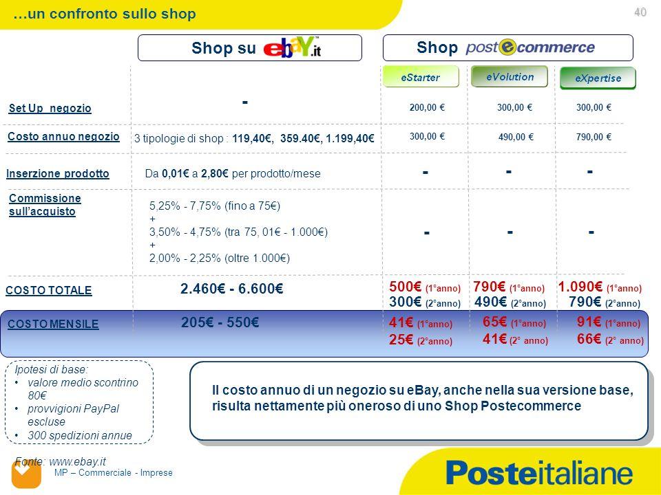 02/02/2014 MP – Commerciale - Imprese 40 …un confronto sullo shop Costo annuo negozio Inserzione prodotto Commissione sullacquisto 3 tipologie di shop : 119,40, 359.40, 1.199,40 Da 0,01 a 2,80 per prodotto/mese Ipotesi di base: valore medio scontrino 80 provvigioni PayPal escluse 300 spedizioni annue 500 (1°anno) Fonte: www.ebay.it COSTO TOTALE 2.460 - 6.600 Shop su Nota: Tariffa PayPal 1,8% - 3,4% (+0,35/transazione) Shop Set Up negozio 300,00 200,00 300,00 490,00 790,00 - 5,25% - 7,75% (fino a 75) + 3,50% - 4,75% (tra 75, 01 - 1.000) + 2,00% - 2,25% (oltre 1.000) - -- - -- 790 (1°anno) 300 (2°anno) 490 (2°anno) 1.090 (1°anno) 790 (2°anno) COSTO MENSILE 205 - 550 41 (1°anno) 25 (2°anno) 65 (1°anno) 41 (2° anno) 91 (1°anno) 66 (2° anno) Il costo annuo di un negozio su eBay, anche nella sua versione base, risulta nettamente più oneroso di uno Shop Postecommerce