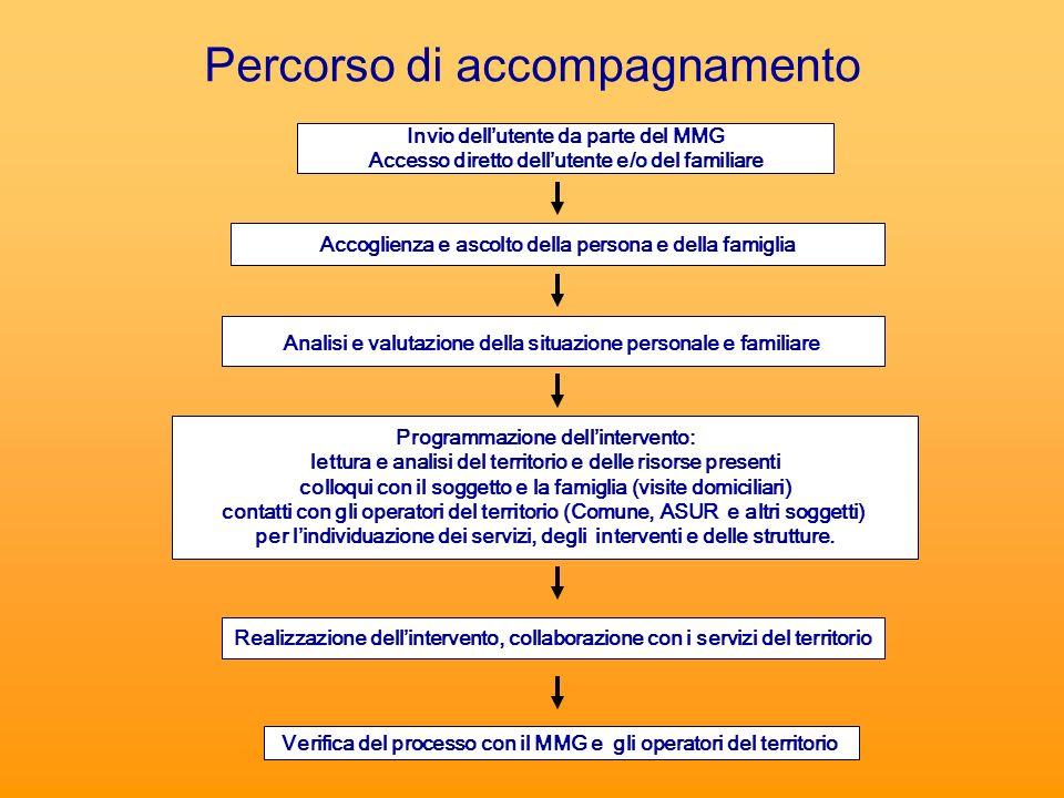 Percorso di accompagnamento Invio dellutente da parte del MMG Accesso diretto dellutente e/o del familiare Analisi e valutazione della situazione pers