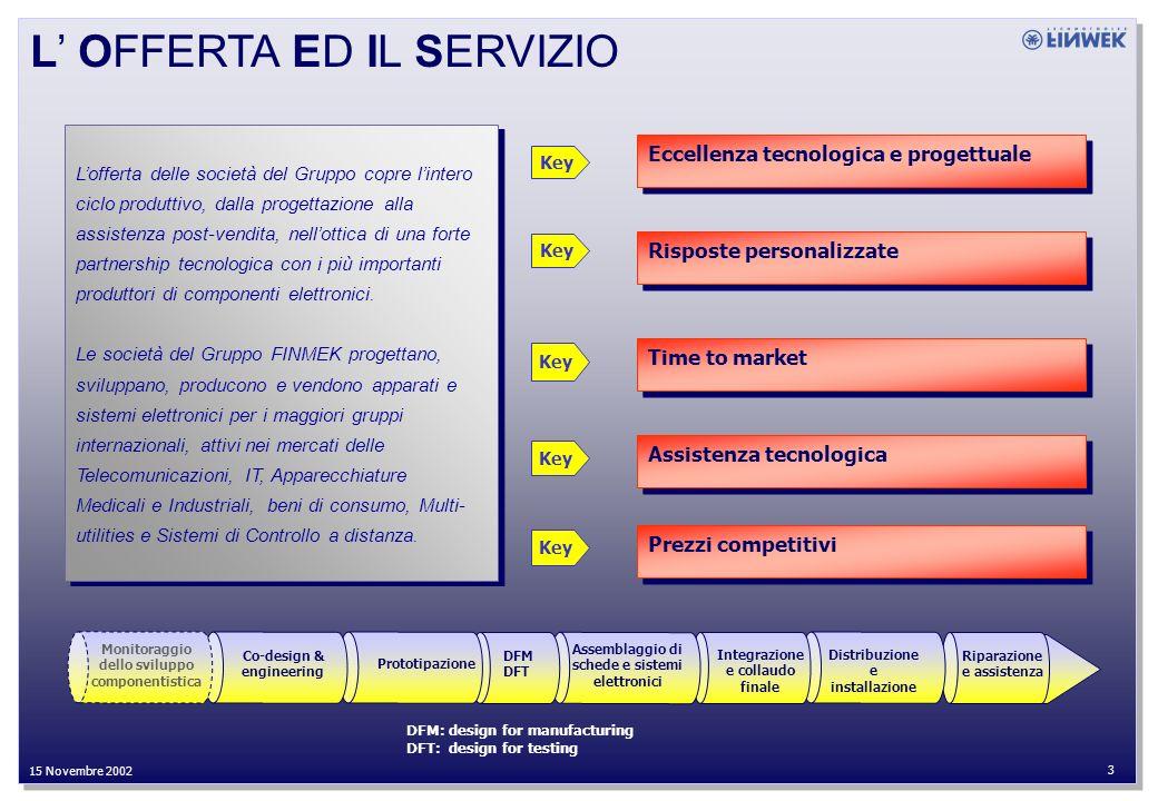 27 Settembre 2002 2 15 Novembre 2002 ALLEANZE E CERTIFICAZIONI ISO 9001 ISO 9002 ISO 14000 ISO 9001 ISO 9002 ISO 14000 CERTIFICAZIONI COMPONENTISTICA