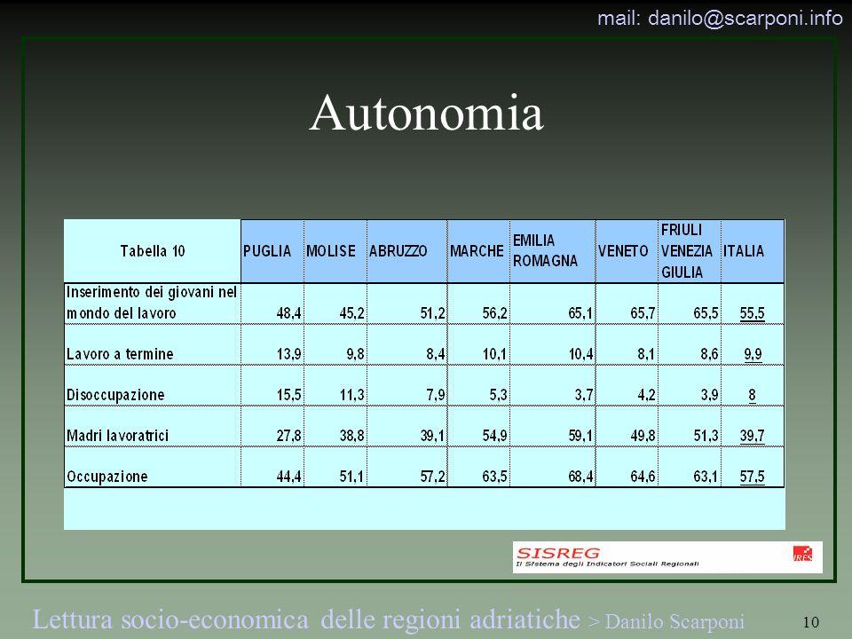 Lettura socio-economica delle regioni adriatiche > Danilo Scarponi mail: danilo@scarponi.info 10 Autonomia